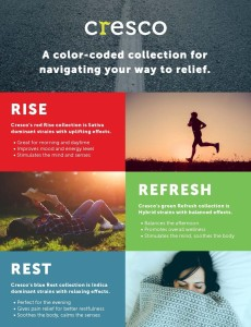 Cresco products: RISE, REST, or REFRESH
